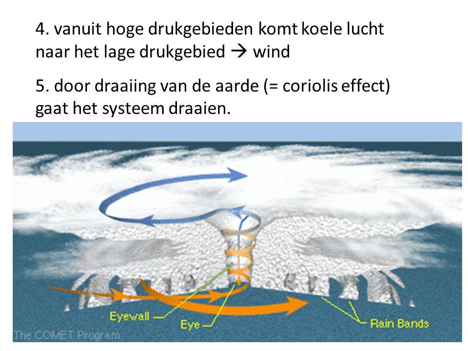 4. vanuit hoge drukgebieden komt koele lucht naar het lage drukgebied  wind 5. door draaiing van de aarde (= coriolis effect) gaat het systeem draaie