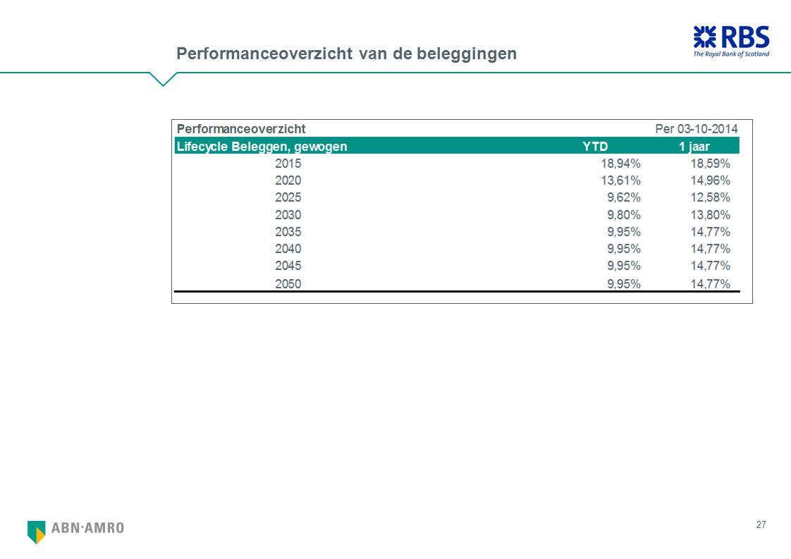 Performanceoverzicht van de beleggingen 27