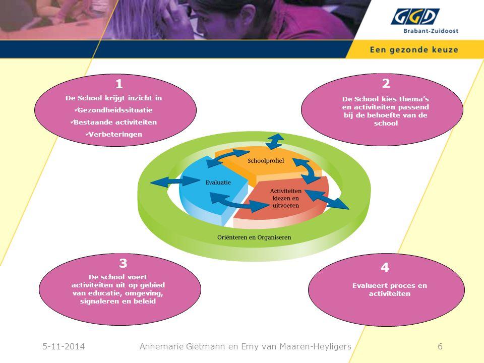 Annemarie Gietmann en Emy van Maaren-Heyligers De School krijgt inzicht in Gezondheidssituatie Bestaande activiteiten Verbeteringen 1 De School kies thema's en activiteiten passend bij de behoefte van de school 2 De school voert activiteiten uit op gebied van educatie, omgeving, signaleren en beleid 3 Evalueert proces en activiteiten 4 5-11-20146