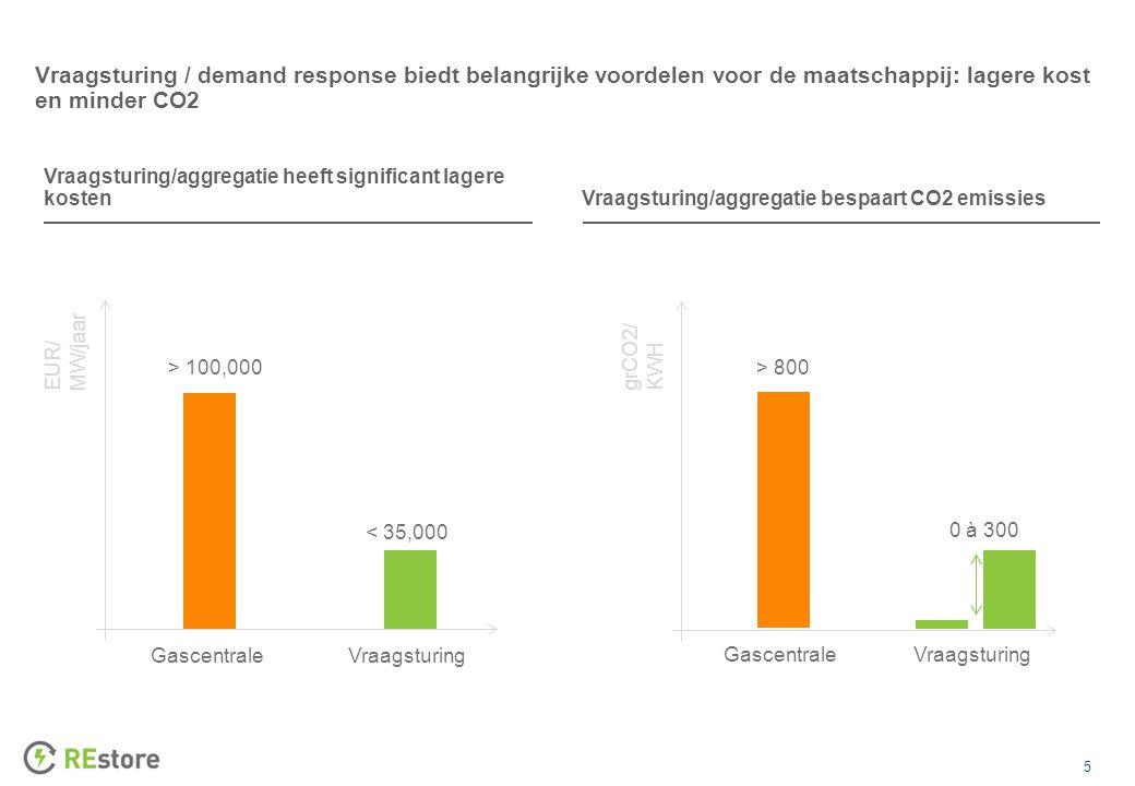 5 Vraagsturing / demand response biedt belangrijke voordelen voor de maatschappij: lagere kost en minder CO2 GascentraleVraagsturing EUR/ MW/jaar Vraagsturing/aggregatie heeft significant lagere kosten Vraagsturing/aggregatie bespaart CO2 emissies > 100,000 < 35,000 GascentraleVraagsturing > 800 0 à 300 grCO2/ KWH