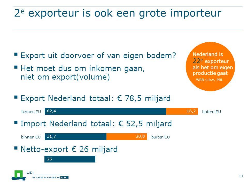 2 e exporteur is ook een grote importeur  Export uit doorvoer of van eigen bodem.