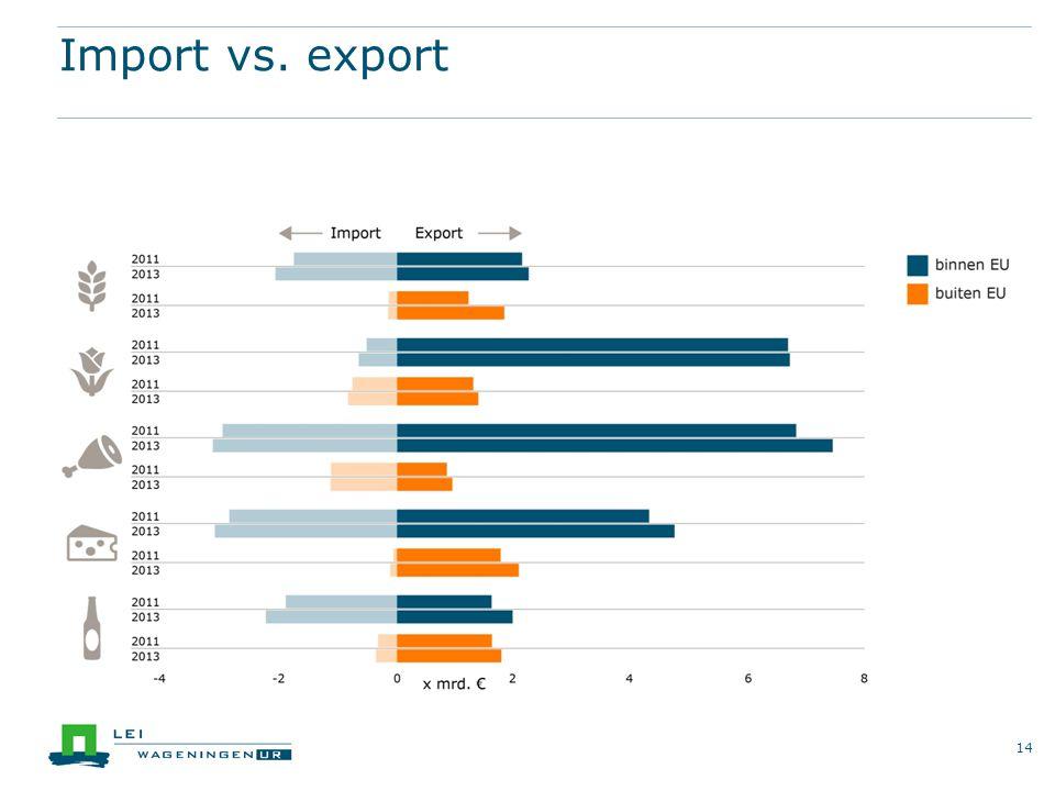 Import vs. export 14