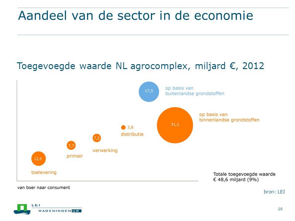 bron: LEI 16 Aandeel van de sector in de economie Toegevoegde waarde NL agrocomplex, miljard €, 2012