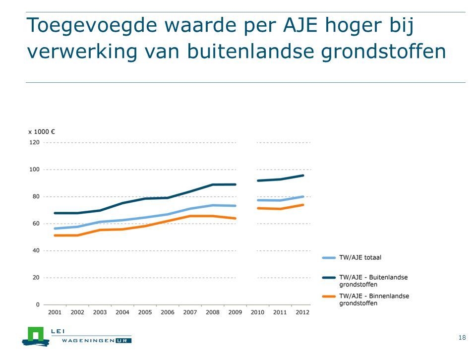 Toegevoegde waarde per AJE hoger bij verwerking van buitenlandse grondstoffen 18