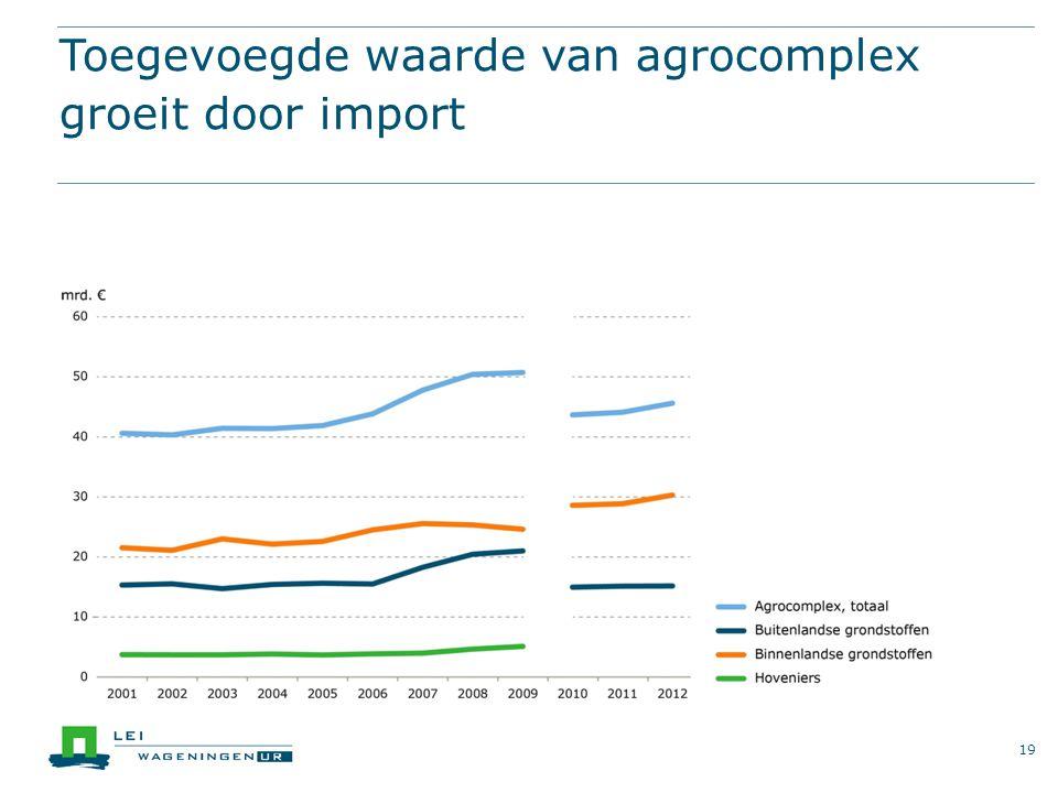 Toegevoegde waarde van agrocomplex groeit door import 19