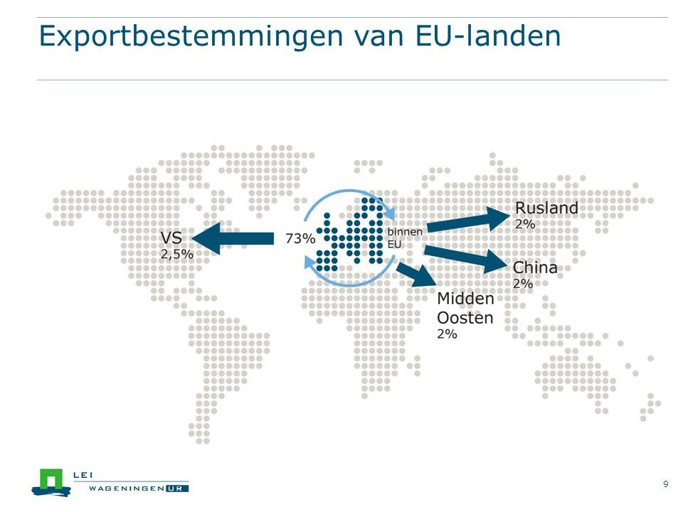 Exportbestemmingen van EU-landen 9