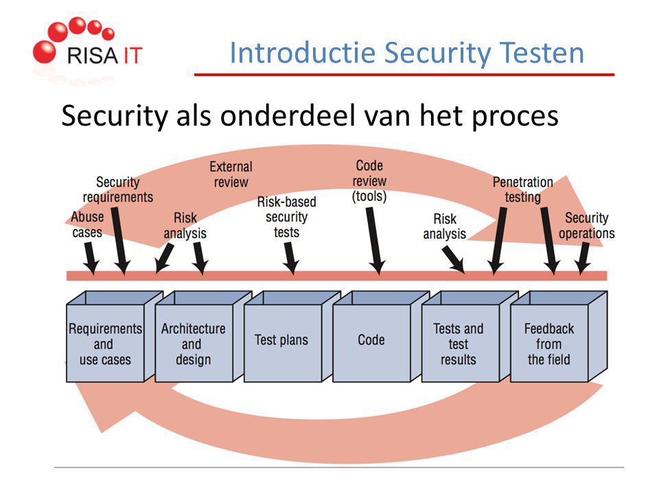 Introductie Security Testen Security als onderdeel van het proces