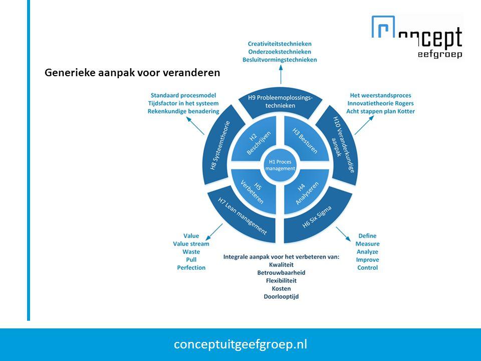 conceptuitgeefgroep.nl Generieke aanpak voor veranderen