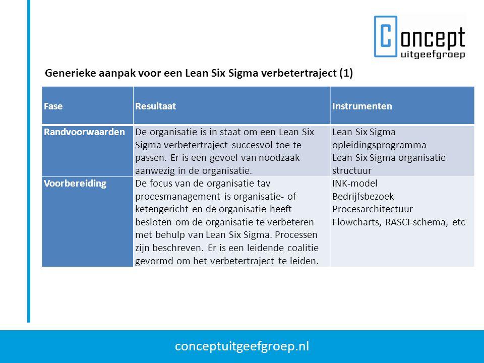 conceptuitgeefgroep.nl Generieke aanpak voor een Lean Six Sigma verbetertraject (1) Fase Resultaat Instrumenten RandvoorwaardenDe organisatie is in st
