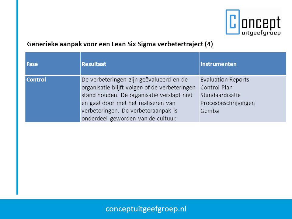 conceptuitgeefgroep.nl Generieke aanpak voor een Lean Six Sigma verbetertraject (4) Fase Resultaat Instrumenten ControlDe verbeteringen zijn geëvaluee