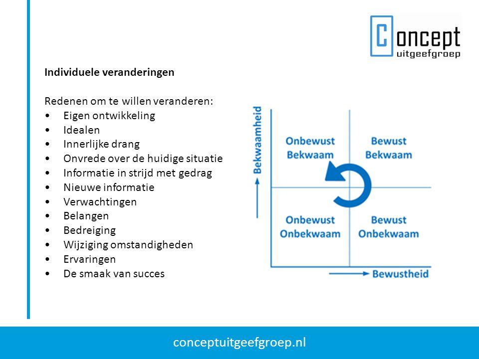 conceptuitgeefgroep.nl Individuele veranderingen Redenen om te willen veranderen: Eigen ontwikkeling Idealen Innerlijke drang Onvrede over de huidige