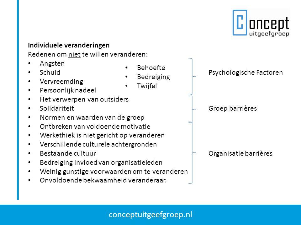conceptuitgeefgroep.nl Individuele veranderingen Redenen om niet te willen veranderen: Angsten Schuld Psychologische Factoren Vervreemding Persoonlijk