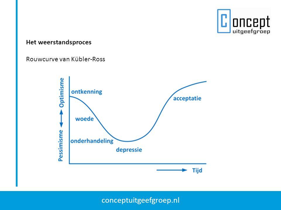 conceptuitgeefgroep.nl Het weerstandsproces Rouwcurve van Kübler-Ross