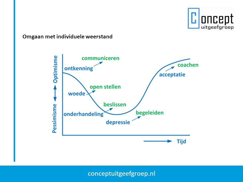 conceptuitgeefgroep.nl Omgaan met individuele weerstand