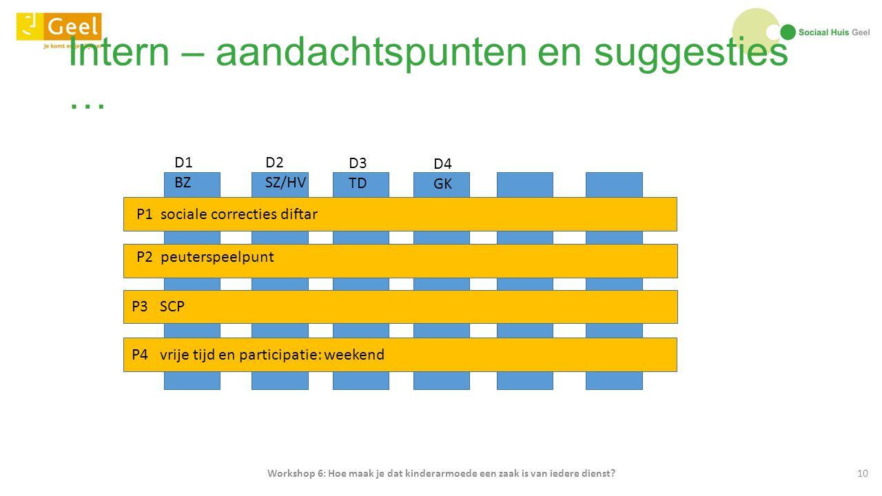 Intern – aandachtspunten en suggesties … Workshop 6: Hoe maak je dat kinderarmoede een zaak is van iedere dienst?10 D1 BZ D2 SZ/HV D3 TD D4 GK P1 soci