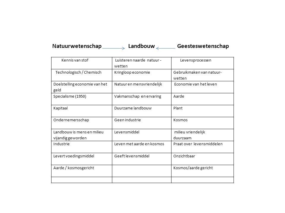 Kennis van stof Luisteren naarde natuur - wetten Levensprocessen Technologisch / ChemischKringloop economie Gebruikmaken van natuur- wetten Doelstelli