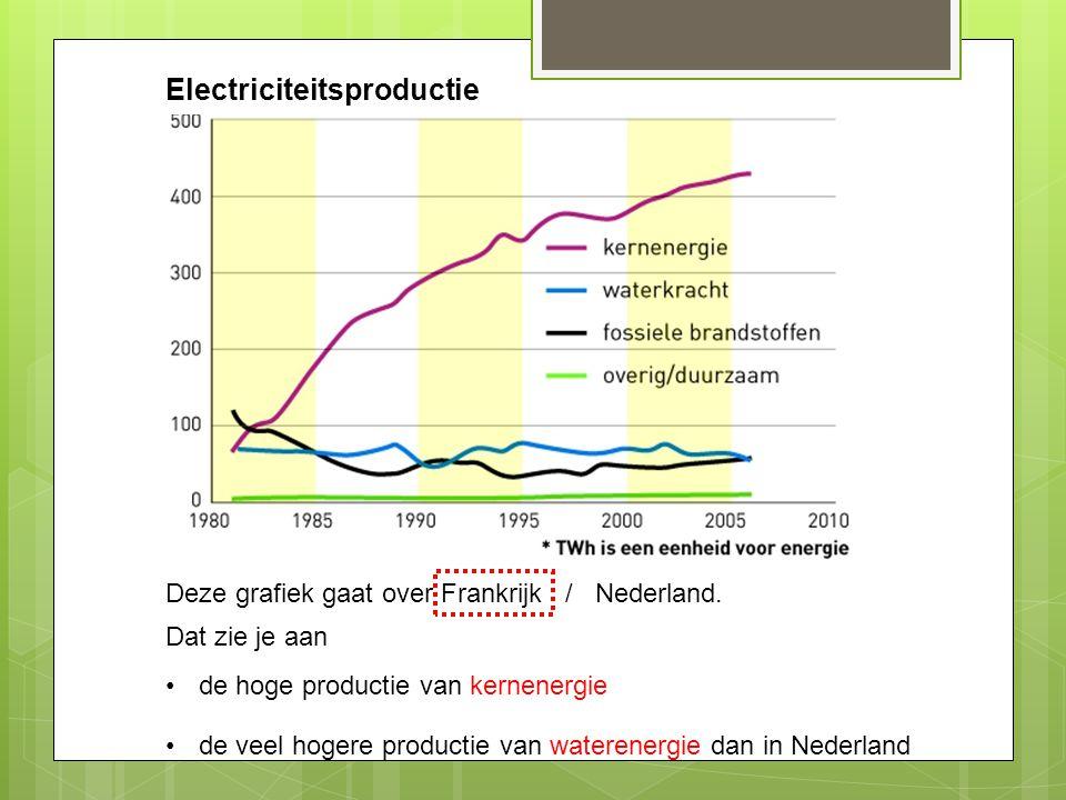 Electriciteitsproductie Deze grafiek gaat over Frankrijk / Nederland. Dat zie je aan de hoge productie van kernenergie de veel hogere productie van wa