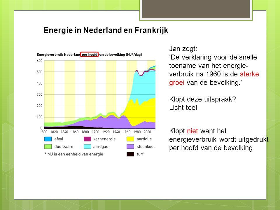 Electriciteitsproductie Deze grafiek gaat over Frankrijk / Nederland.