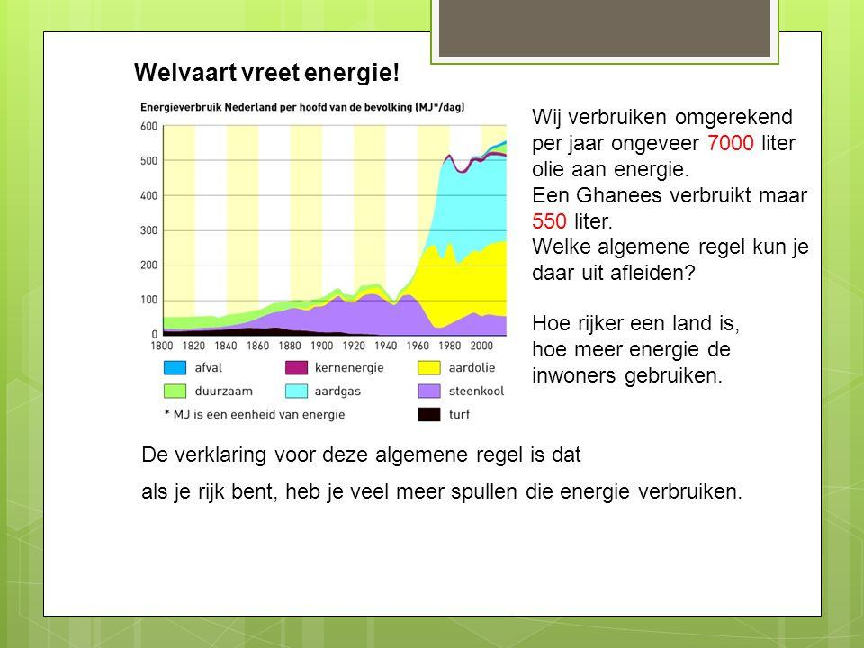 Welvaart vreet energie! Wij verbruiken omgerekend per jaar ongeveer 7000 liter olie aan energie. Een Ghanees verbruikt maar 550 liter. Welke algemene