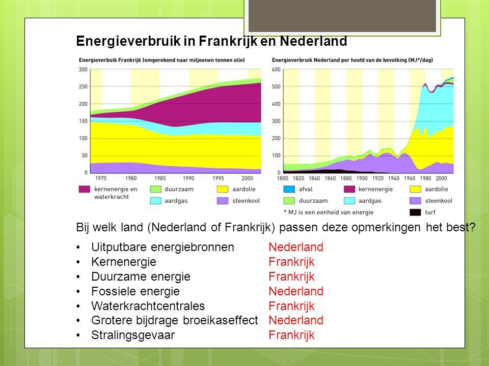 Energieverbruik in Frankrijk en Nederland Uitputbare energiebronnen Kernenergie Duurzame energie Fossiele energie Waterkrachtcentrales Grotere bijdrag