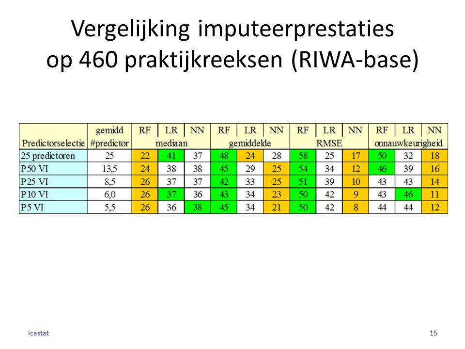 Vergelijking imputeerprestaties op 460 praktijkreeksen (RIWA-base) Icastat15