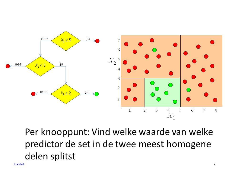 7 Per knooppunt: Vind welke waarde van welke predictor de set in de twee meest homogene delen splitst