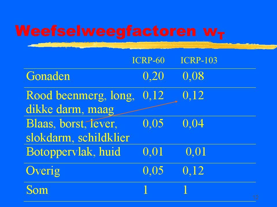 12 Weefselweegfactoren w T ICRP-60ICRP-103