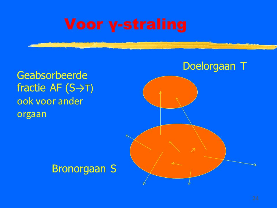 34 Voor γ-straling Geabsorbeerde fractie AF (S →T) ook voor ander orgaan Bronorgaan S Doelorgaan T