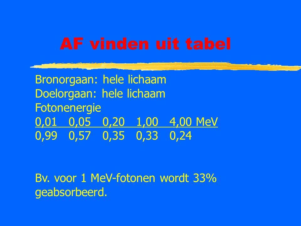 AF vinden uit tabel Bronorgaan: hele lichaam Doelorgaan: hele lichaam Fotonenergie 0,01 0,05 0,20 1,00 4,00 MeV 0,99 0,57 0,35 0,33 0,24 Bv. voor 1 Me