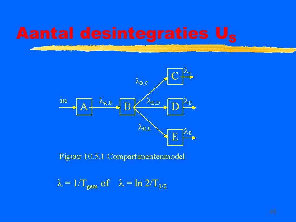 46 Aantal desintegraties U S = 1/T gem of = ln 2/T 1/2