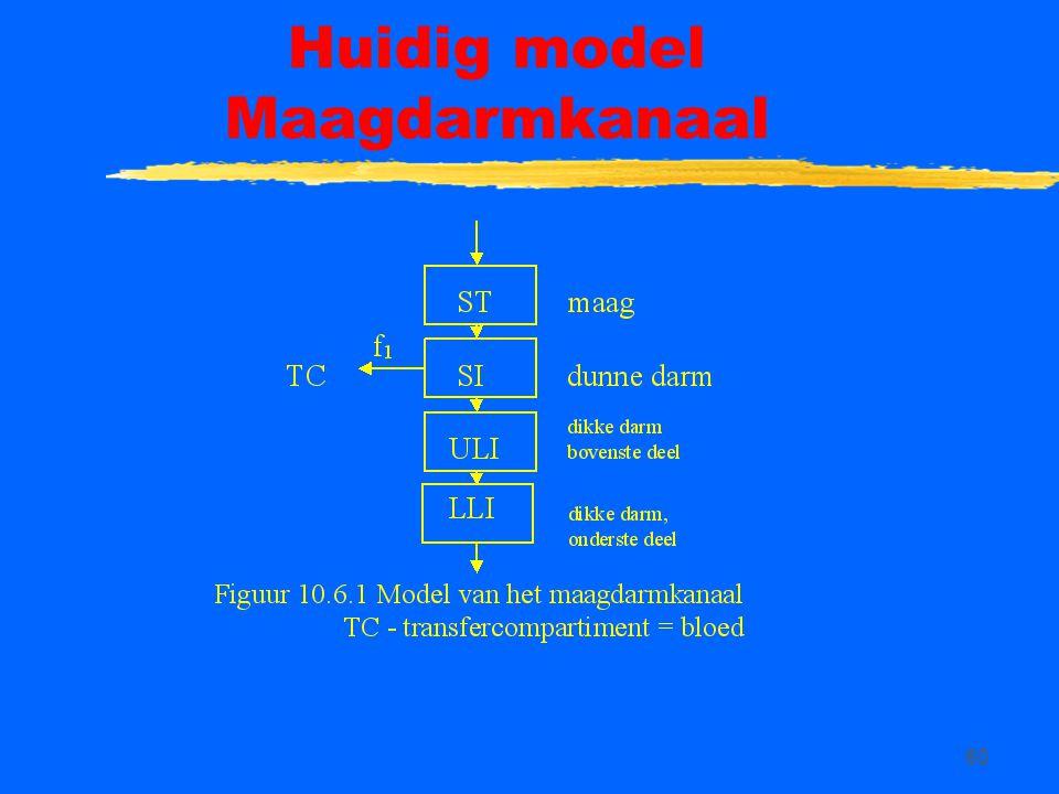 60 Huidig model Maagdarmkanaal