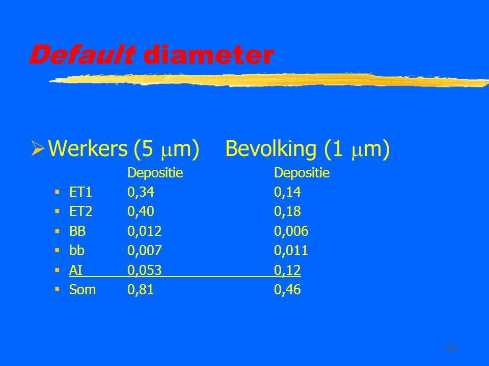 74 Default diameter  Werkers (5  m)Bevolking (1  m)Depositie  ET10,340,14  ET2 0,400,18  BB0,0120,006  bb0,0070,011  AI0,0530,12  Som0,810,46