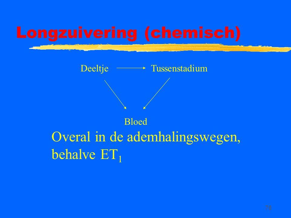 76 Longzuivering (chemisch) Bloed DeeltjeTussenstadium Overal in de ademhalingswegen, behalve ET 1