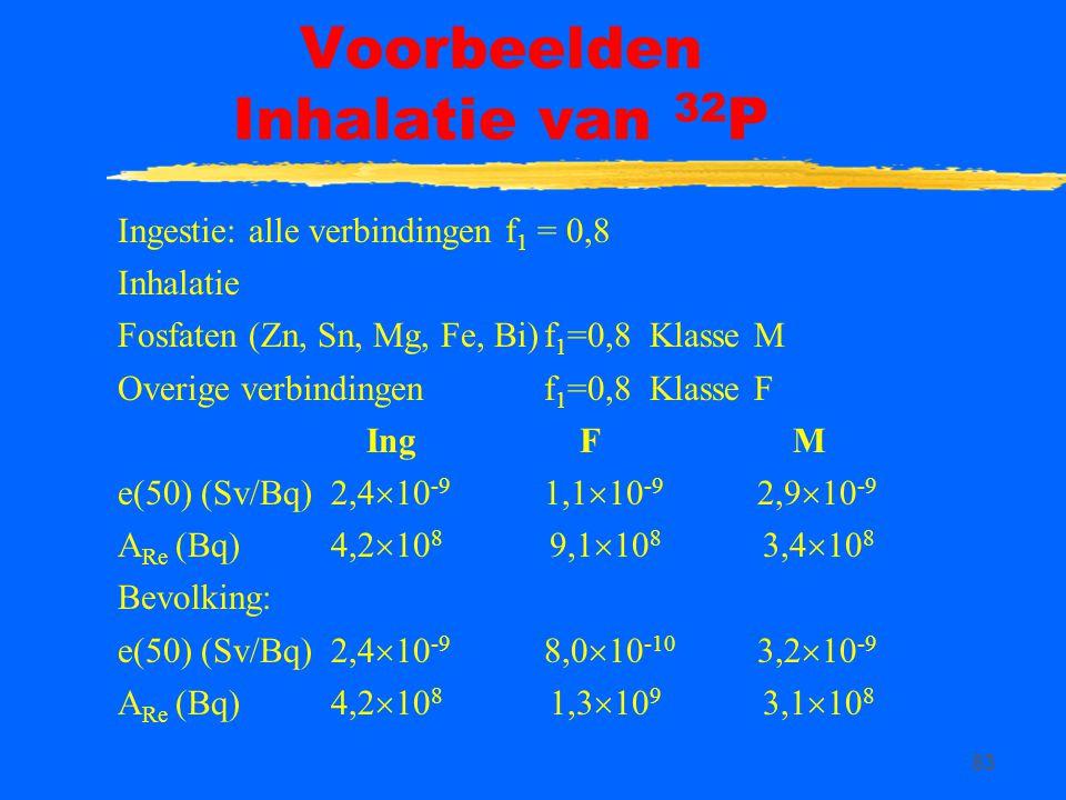 83 Voorbeelden Inhalatie van 32 P Ingestie: alle verbindingen f 1 = 0,8 Inhalatie Fosfaten (Zn, Sn, Mg, Fe, Bi)f 1 =0,8 Klasse M Overige verbindingenf 1 =0,8 Klasse F Ing F M e(50) (Sv/Bq)2,4  10 -9 1,1  10 -9 2,9  10 -9 A Re (Bq) 4,2  10 8 9,1  10 8 3,4  10 8 Bevolking: e(50) (Sv/Bq)2,4  10 -9 8,0  10 -10 3,2  10 -9 A Re (Bq) 4,2  10 8 1,3  10 9 3,1  10 8