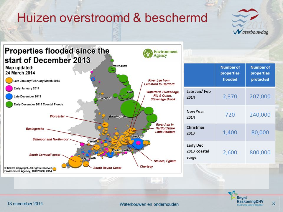 13 november 20143 Waterbouwen en onderhouden 13 november 20143 Waterbouwen en onderhouden Huizen overstroomd & beschermd Tekst Number of properties flooded Number of properties protected Late Jan/ Feb 2014 2,370207,000 New Year 2014 720240,000 Christmas 2013 1,40080,000 Early Dec 2013 coastal surge 2,600800,000