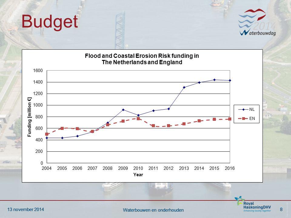 13 november 20148 Waterbouwen en onderhouden 13 november 20148 Waterbouwen en onderhouden Budget