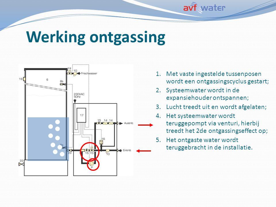 Werking ontgassing 1. Met vaste ingestelde tussenposen wordt een ontgassingscyclus gestart; 2. Systeemwater wordt in de expansiehouder ontspannen; 3.