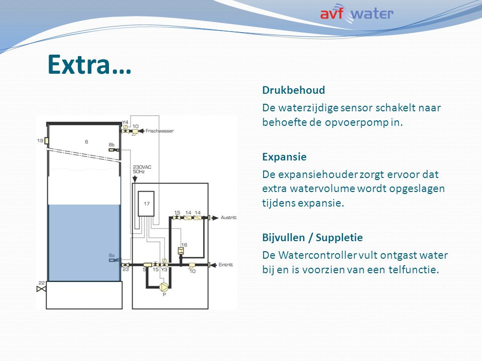 Waterbehandeling Retour leiding Filter Watercontroller Additieven