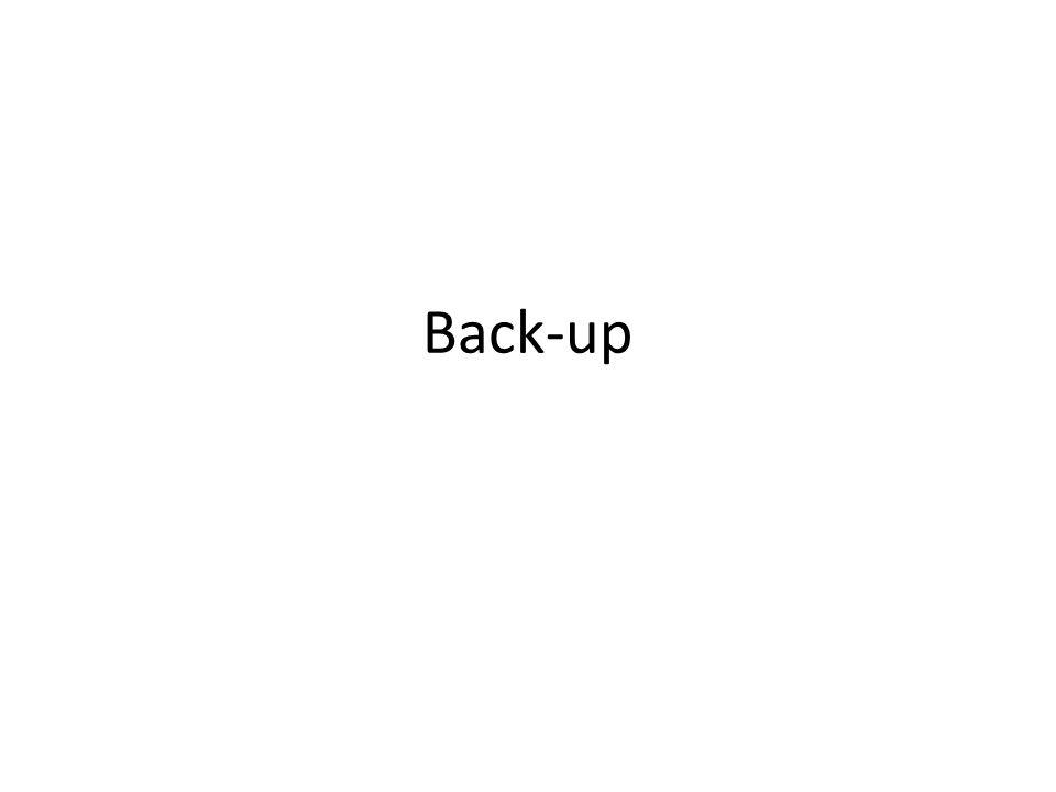 Een Back-up maken: synchronisatie