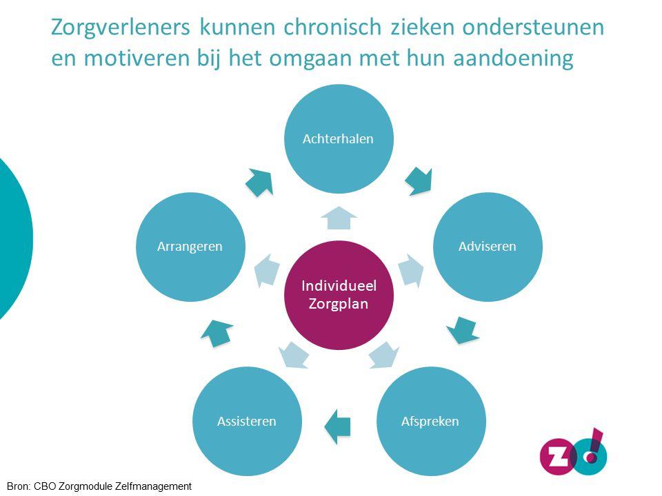 Zelfmanagement: risico's voor de patiënt -Teveel nadruk op doelmatigheid en efficiency -Zoek het zelf maar uit management -Niet passende zelfmanagement ondersteuning kan een tegengesteld effect hebben