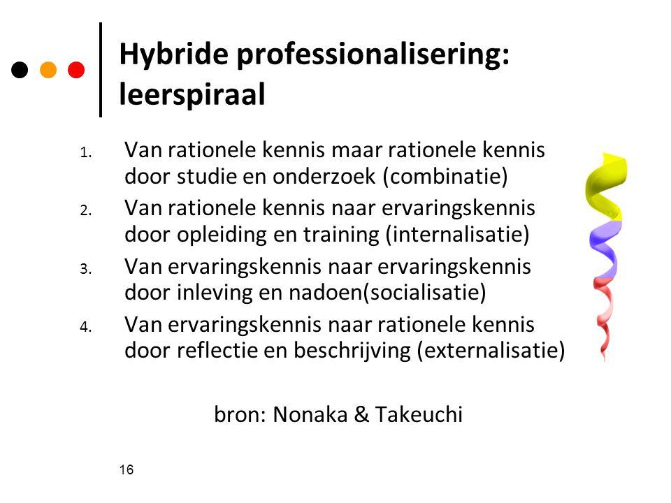 16 Hybride professionalisering: leerspiraal 1. Van rationele kennis maar rationele kennis door studie en onderzoek (combinatie) 2. Van rationele kenni