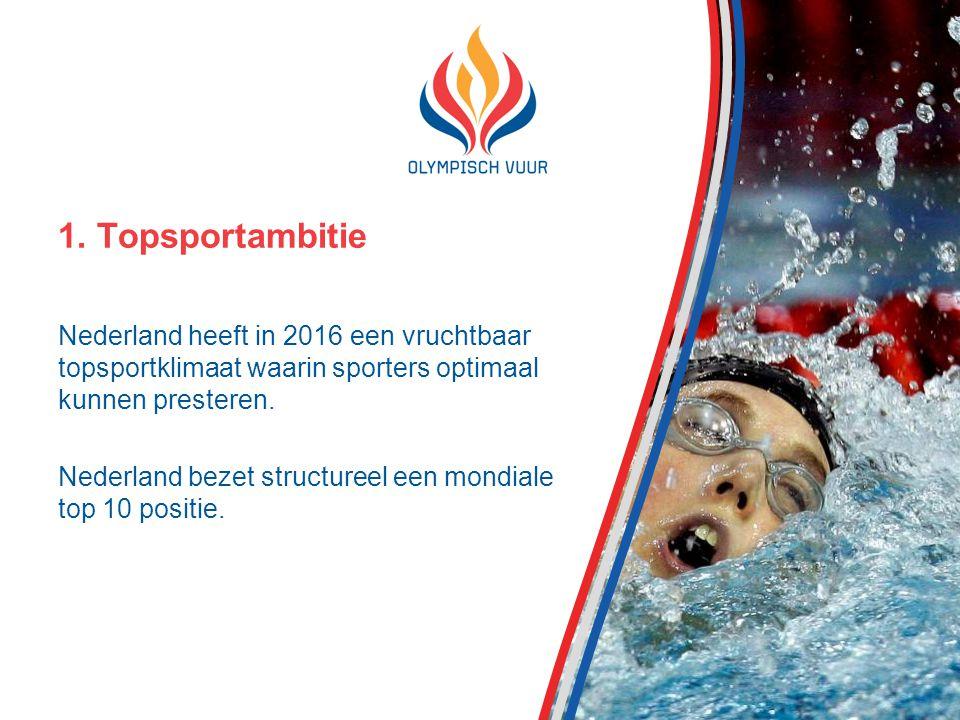 Nederland heeft in 2016 een vruchtbaar topsportklimaat waarin sporters optimaal kunnen presteren.