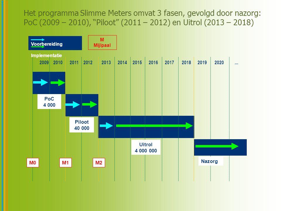 Het programma Slimme Meters omvat 3 fasen, gevolgd door nazorg: PoC (2009 – 2010), Piloot (2011 – 2012) en Uitrol (2013 – 2018) 6 2009 2010 2011 2012 2013 2014 2015 2016 2017 2018 20192020...