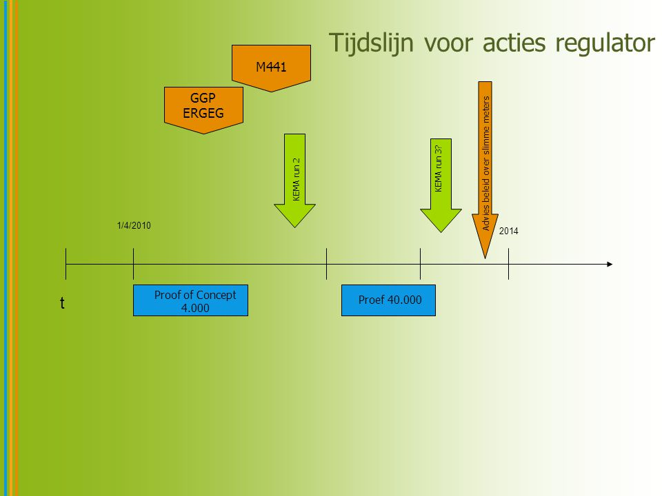 t 1/4/2010 2014 Tijdslijn voor acties regulator Proof of Concept 4.000 Proef 40.000 KEMA run 2 KEMA run 3.