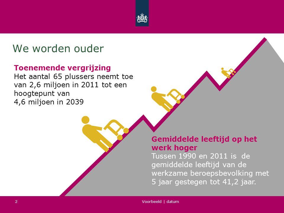 Voorbeeld   datum 2 We worden ouder Toenemende vergrijzing Het aantal 65 plussers neemt toe van 2,6 miljoen in 2011 tot een hoogtepunt van 4,6 miljoen