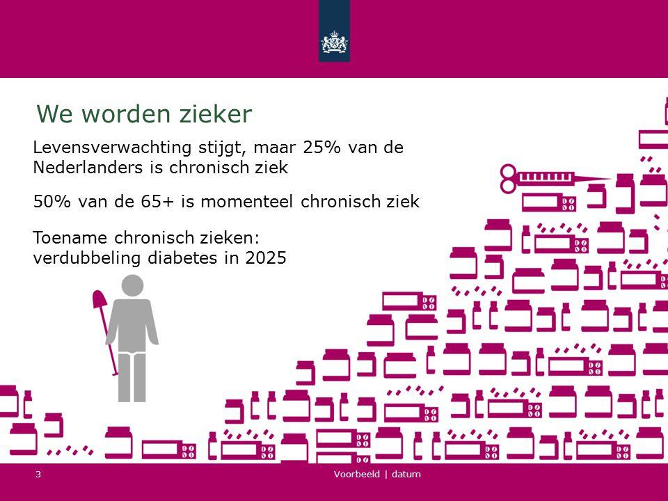 Voorbeeld   datum 3 We worden zieker Levensverwachting stijgt, maar 25% van de Nederlanders is chronisch ziek 50% van de 65+ is momenteel chronisch zi