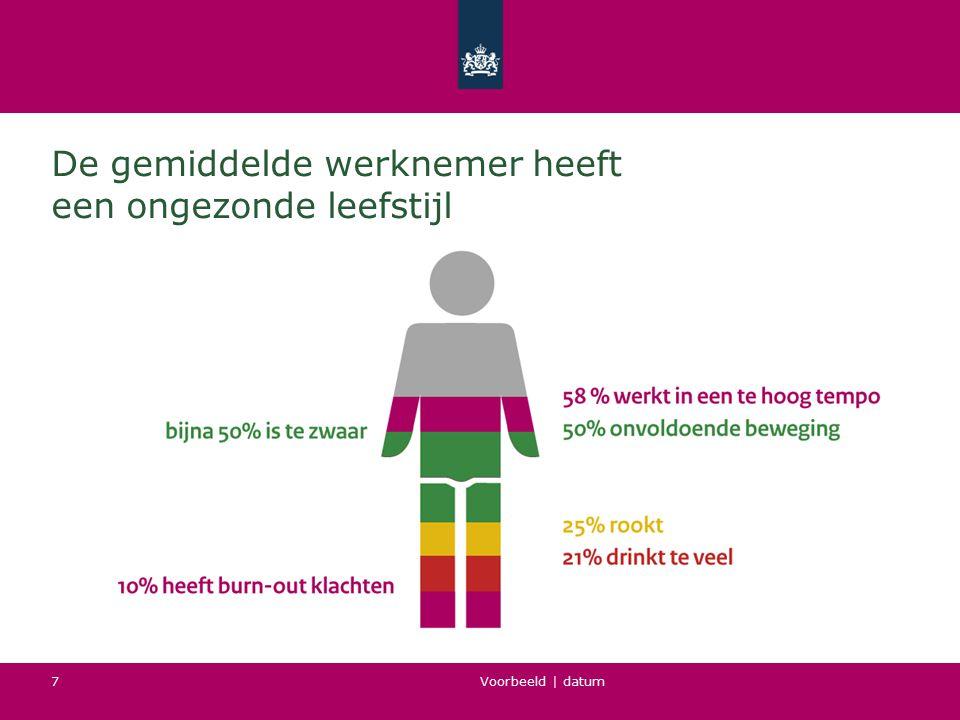 Voorbeeld | datum 8 Werknemers met ongezonde leefstijl duur voor werkgever Sporters verzuimen 5-12 dagen minder Overgewicht veroorzaakt circa 10% productiviteitsverlies en 1,5 - 2 keer meer risico op arbeidsongeschiktheid Roken kost het bedrijfsleven 305 miljoen euro per jaar door o.a.