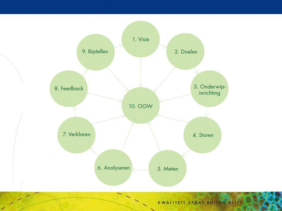 Opdracht 1: De OGW-cyclus Welke fase van de cyclus is in jouw sectie op orde.