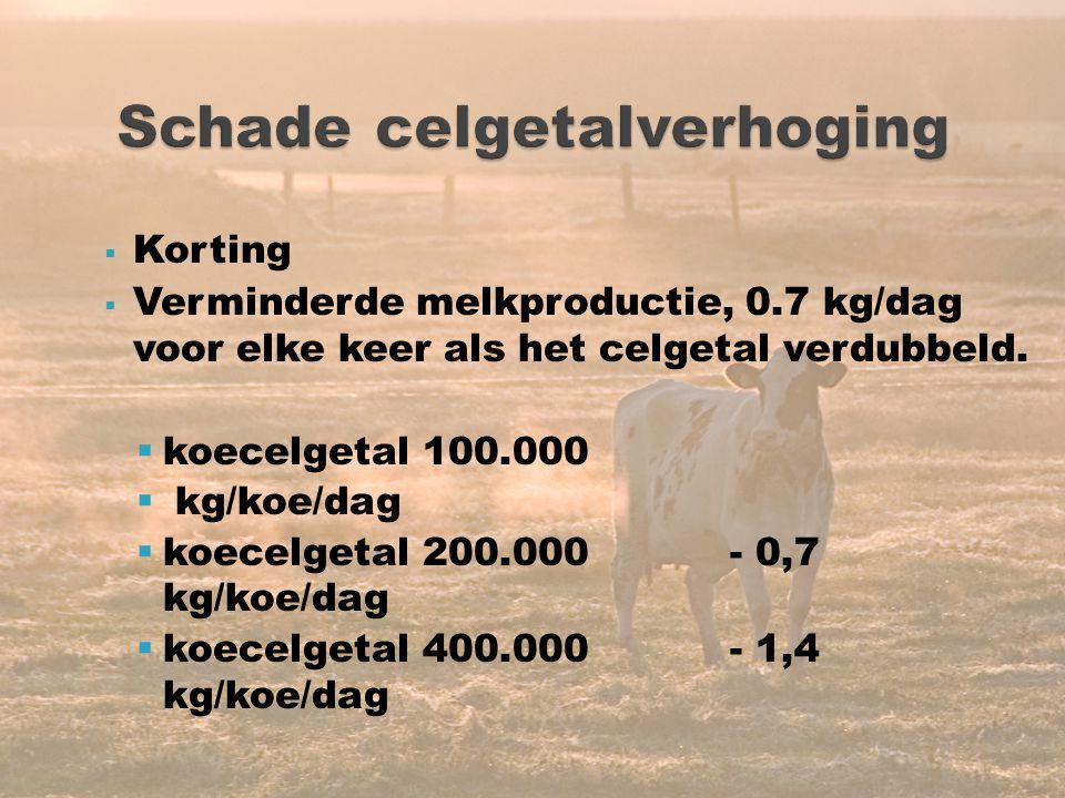 19  Korting  Verminderde melkproductie, 0.7 kg/dag voor elke keer als het celgetal verdubbeld.  koecelgetal 100.000  kg/koe/dag  koecelgetal 200.