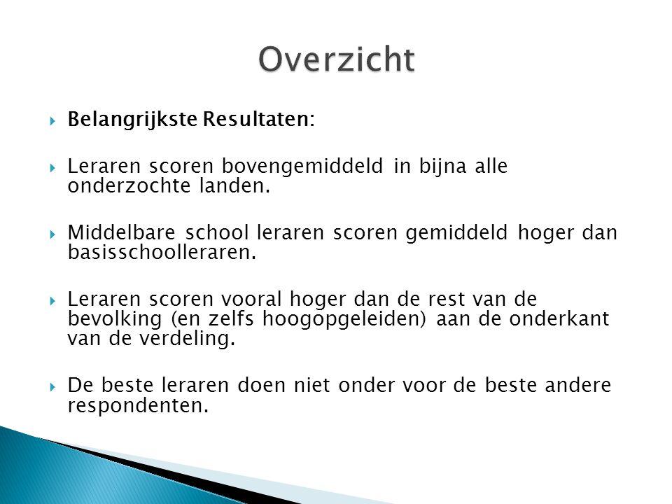  Belangrijkste Resultaten:  Leraren scoren bovengemiddeld in bijna alle onderzochte landen.
